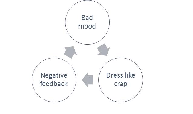 bad cycle